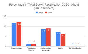 2019 books by and about percentage chart
