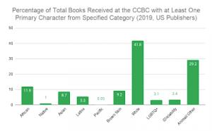 2019 percentage total chart
